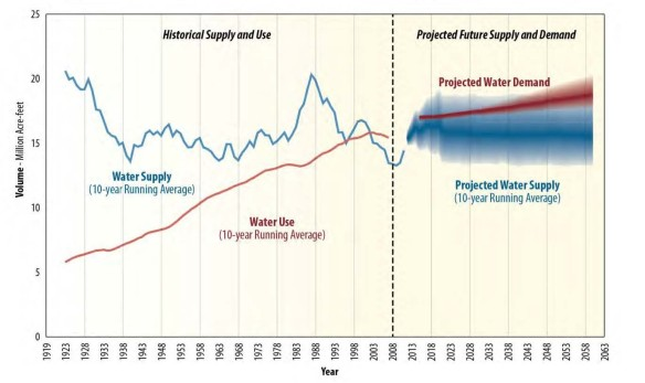 Colorado River Basin Study Figure 12: Historical water supply and demand on the left of the dashed line, model-projected supply and demand on the right of the dashed line.